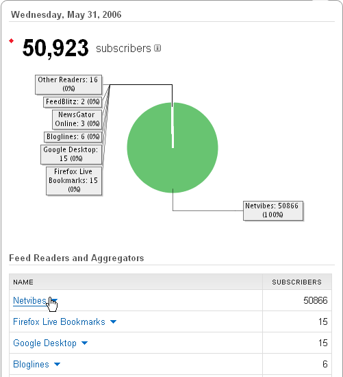 50,923 subscribers to my feed?