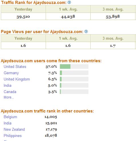 Traffic Stats for ajaydsouza.com