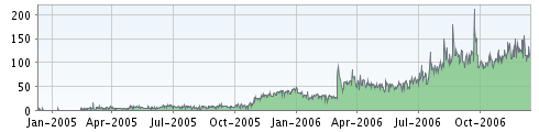 Feedburner Stats in 2006