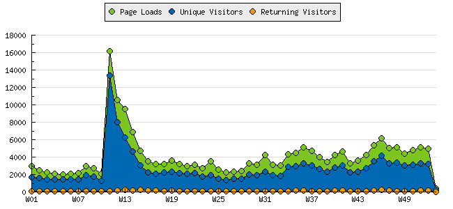 Visitors Graph in 2006